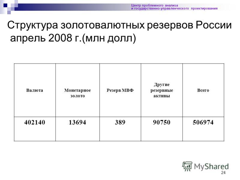 24 Структура золотовалютных резервов России апрель 2008 г.(млн долл) Центр проблемного анализа и государственно-управленческого проектирования ВалютаМонетарное золото Резерв МВФ Другие резервные активы Всего 4021401369438990750506974