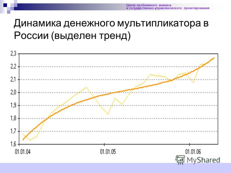 25 Центр проблемного анализа и государственно-управленческого проектирования Динамика денежного мультипликатора в России (выделен тренд)