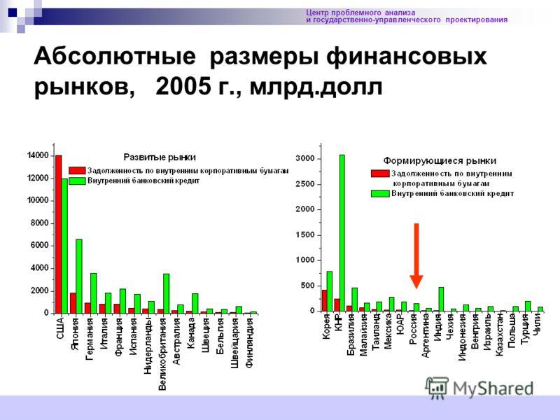 26 Центр проблемного анализа и государственно-управленческого проектирования Абсолютные размеры финансовых рынков, 2005 г., млрд.долл Рис.10.2.13.Абсолютные размеры финансовых рынков, 2005 г., млрд.долл