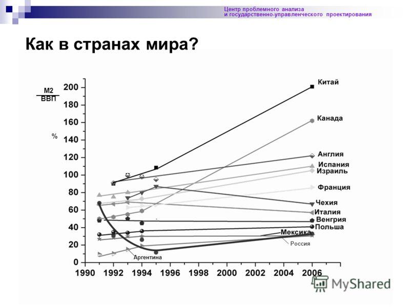 3 Аргентина Россия M2 ВВП % Как в странах мира? Центр проблемного анализа и государственно-управленческого проектирования