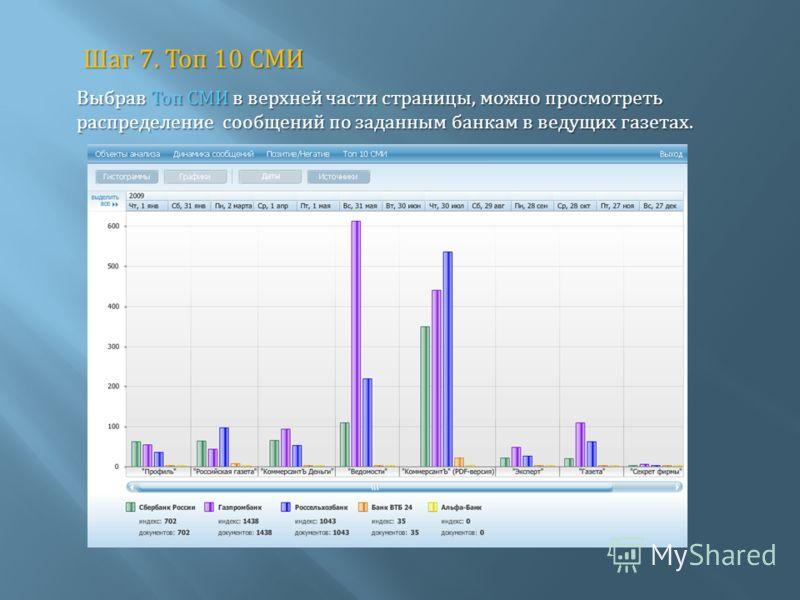 Шаг 7. Топ 10 СМИ Выбрав Топ СМИ в верхней части страницы, можно просмотреть распределение сообщений по заданным банкам в ведущих газетах.