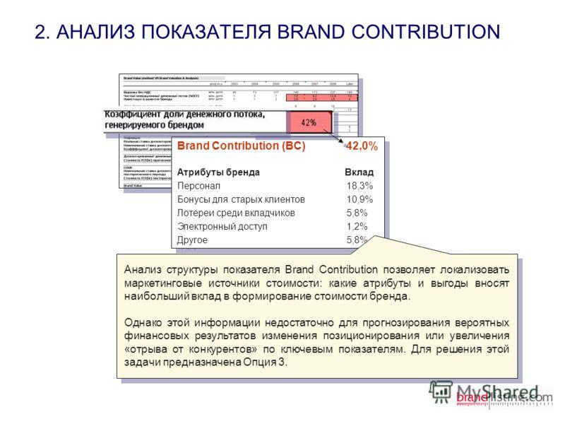 2. АНАЛИЗ ПОКАЗАТЕЛЯ BRAND CONTRIBUTION Brand Contribution (BC) 42,0% Атрибуты бренда Вклад Персонал18,3% Бонусы для старых клиентов10,9% Лотереи среди вкладчиков5,8% Электронный доступ1,2% Другое5,8% Brand Contribution (BC) 42,0% Атрибуты бренда Вкл