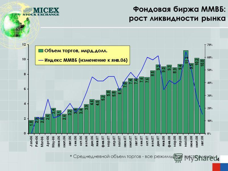 4 Фондовая биржа ММВБ: рост ликвидности рынка * Среднедневной объем торгов - все режимы, все инструменты