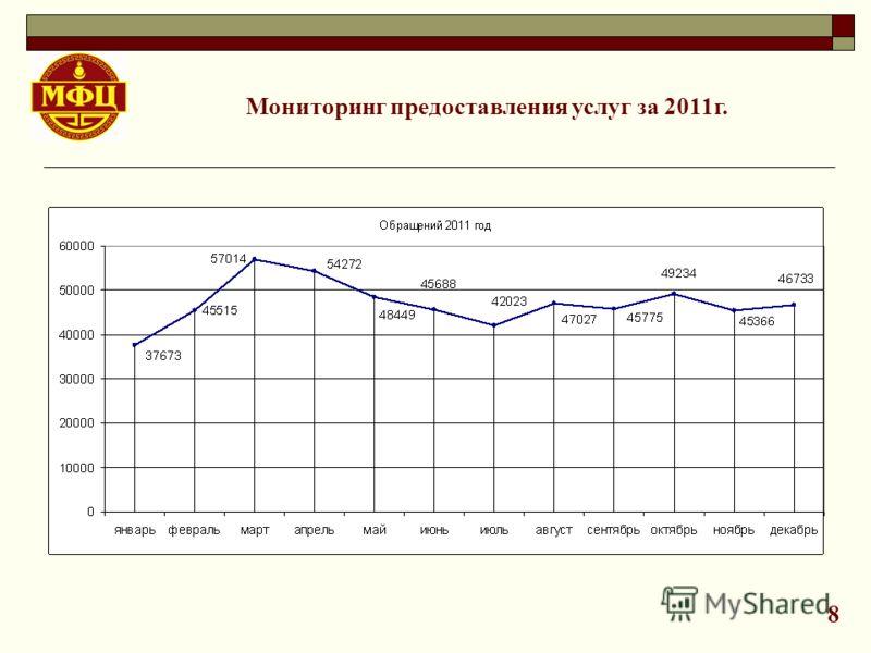 Мониторинг предоставления услуг за 2011г. 8