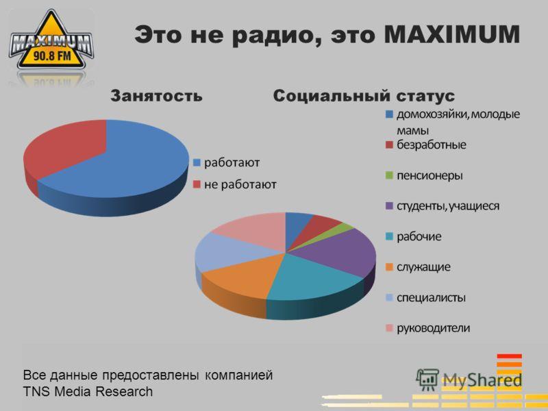Все данные предоставлены компанией TNS Media Research