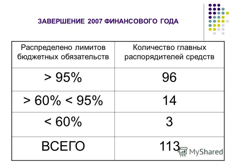 ЗАВЕРШЕНИЕ 2007 ФИНАНСОВОГО ГОДА Распределено лимитов бюджетных обязательств Количество главных распорядителей средств > 95%96 > 60% < 95%14 < 60%3 ВСЕГО113