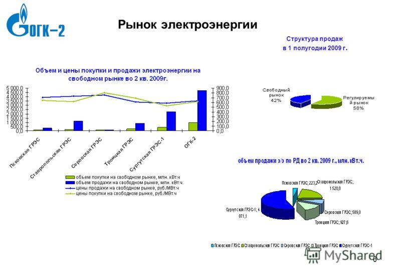 7gld0786_template3 5 5 Производственные показатели 6 месяцев 2008 – 6 месяцев 2009 Производственные результаты 6m 20086m 2009 Выработка электроэнергии, млн. КВт25 243,223 759 Полезный отпуск электроэнергии, млн. КВт23 98422 564 Выработка тепловой эне