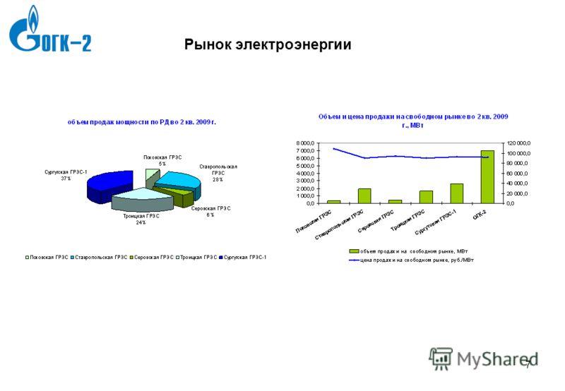 7gld0786_template3 6 6 Рынок электроэнергии Структура продаж в 1 полугодии 2009 г.