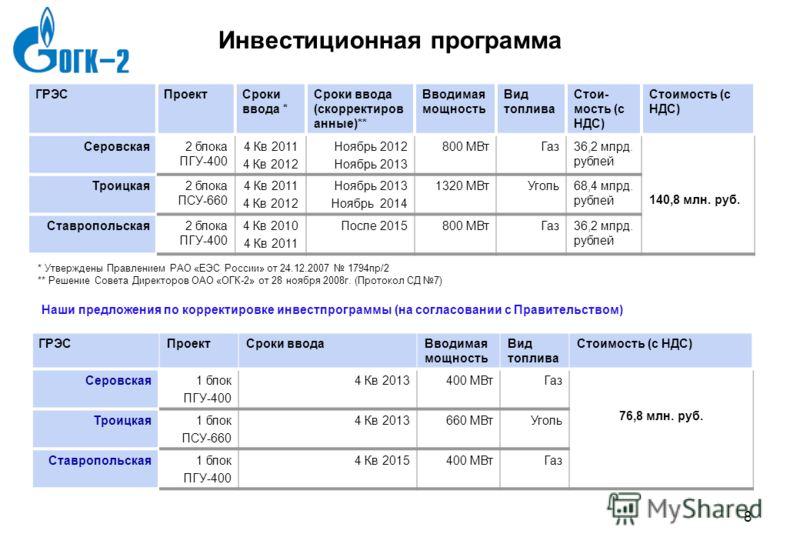 7gld0786_template3 7 7 Рынок электроэнергии