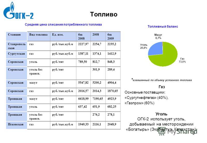 7gld0786_template3 8 8 Инвестиционная программа ГРЭСПроектСроки ввода * Сроки ввода (скорректиров анные)** Вводимая мощность Вид топлива Стои- мость (с НДС) Стоимость (с НДС) Серовская2 блока ПГУ-400 4 Кв 2011 4 Кв 2012 Ноябрь 2012 Ноябрь 2013 800 МВ