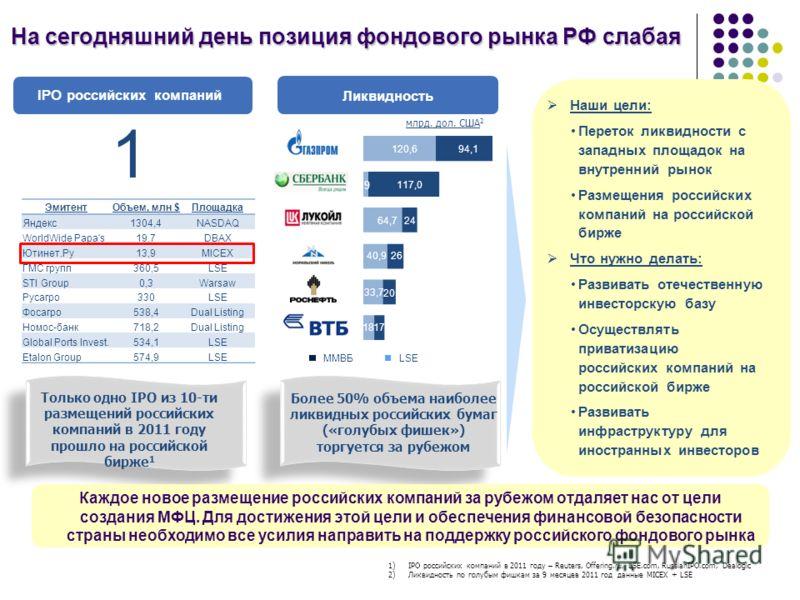 IPO российских компаний Ликвидность 1 ЭмитентОбъем, млн $Площадка Яндекс1304,4NASDAQ WorldWide Papa's19,7DBAX Ютинет.Ру13,9MICEX ГМС групп360,5LSE STI Group0,3Warsaw Русагро330LSE Фосагро538,4Dual Listing Номос-банк718,2Dual Listing Global Ports Inve