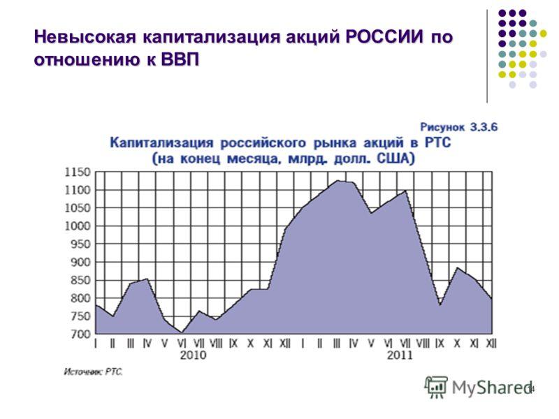 Невысокая капитализация акций РОССИИ по отношению к ВВП 14