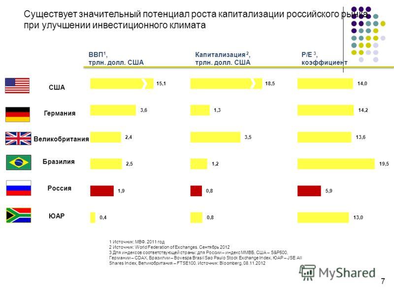 Существует значительный потенциал роста капитализации российского рынка при улучшении инвестиционного климата ВВП 1, трлн. долл. США Капитализация 2, трлн. долл. США P/E 3, коэффициент США Германия Великобритания Бразилия Россия ЮАР 1 Источник: МВФ.