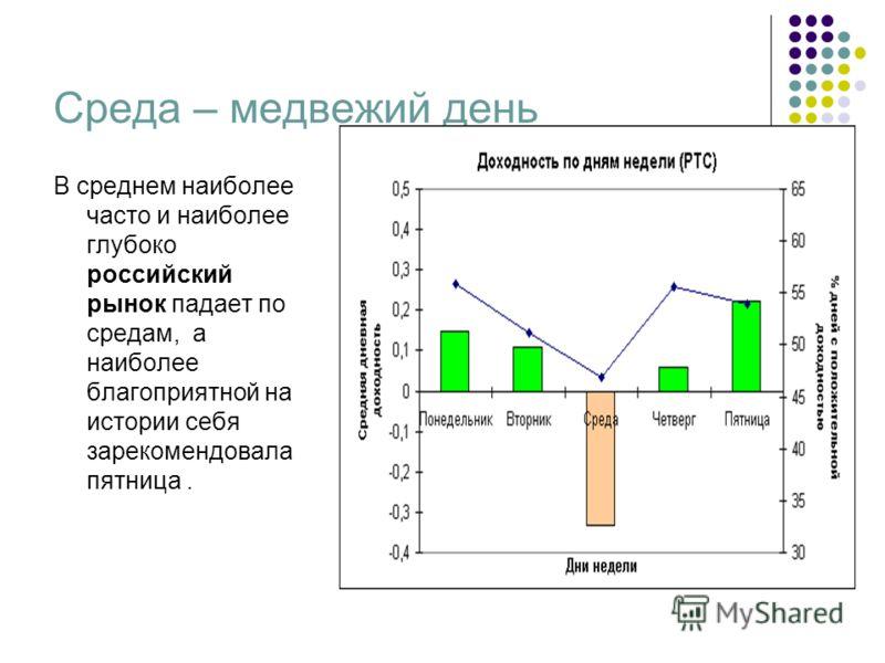 Среда – медвежий день В среднем наиболее часто и наиболее глубоко российский рынок падает по средам, а наиболее благоприятной на истории себя зарекомендовала пятница.