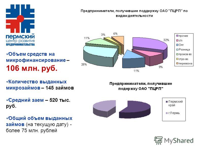Объем средств на микрофинансирование – 106 млн. руб. Количество выданных микрозаймов – 145 займов Средний заем – 520 тыс. руб. Общий объем выданных займов (на текущую дату) - более 75 млн. рублей
