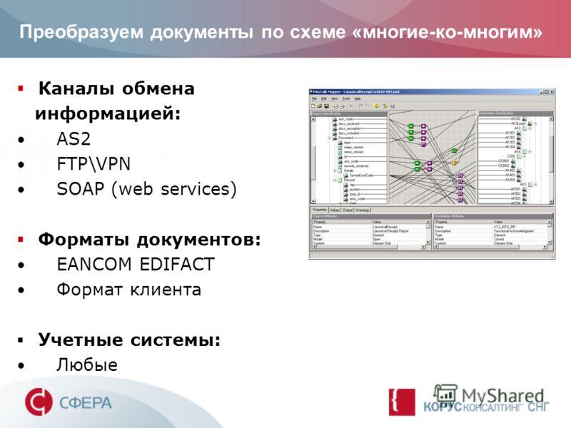 Преобразуем документы по схеме «многие-ко-многим» Каналы обмена информацией: AS2 FTP\VPN SOAP (web services) Форматы документов: EANCOM EDIFACT Формат клиента Учетные системы: Любые