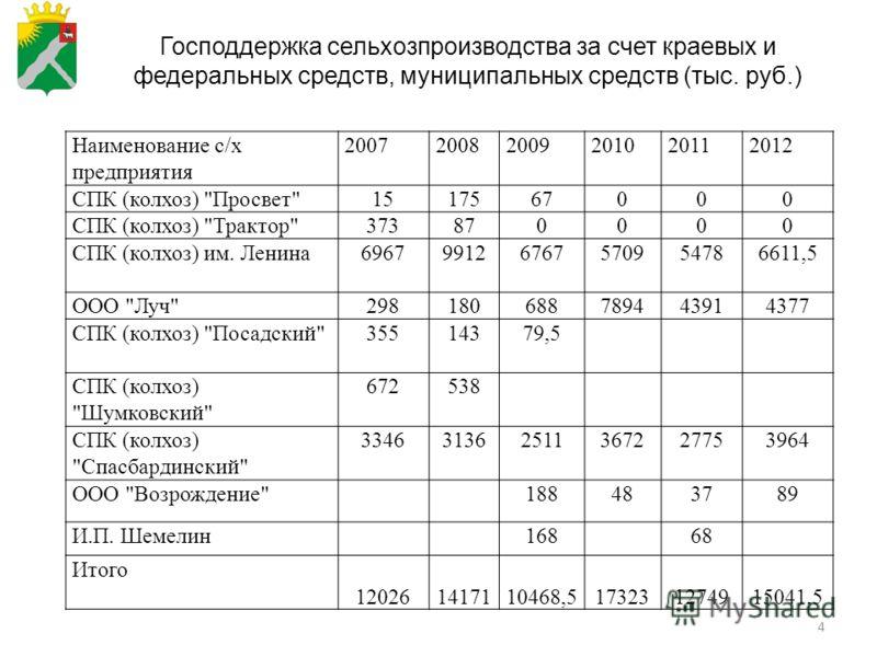 4 Наименование с/х предприятия 200720082009201020112012 СПК (колхоз)