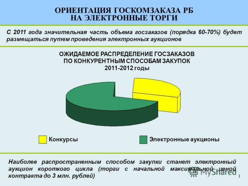 С 2011 года значительная часть объема госзаказов (порядка 60-70%) будет размещаться путем проведения электронных аукционов Электронные аукционыКонкурсы ОЖИДАЕМОЕ РАСПРЕДЕЛЕНИЕ ГОСЗАКАЗОВ ПО КОНКУРЕНТНЫМ СПОСОБАМ ЗАКУПОК 2011-2012 годы Наиболее распро