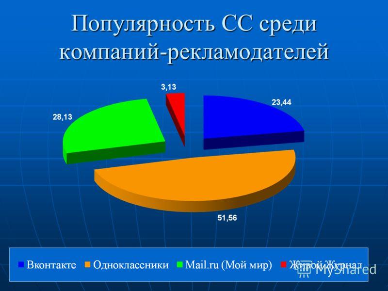 Популярность СС среди компаний-рекламодателей