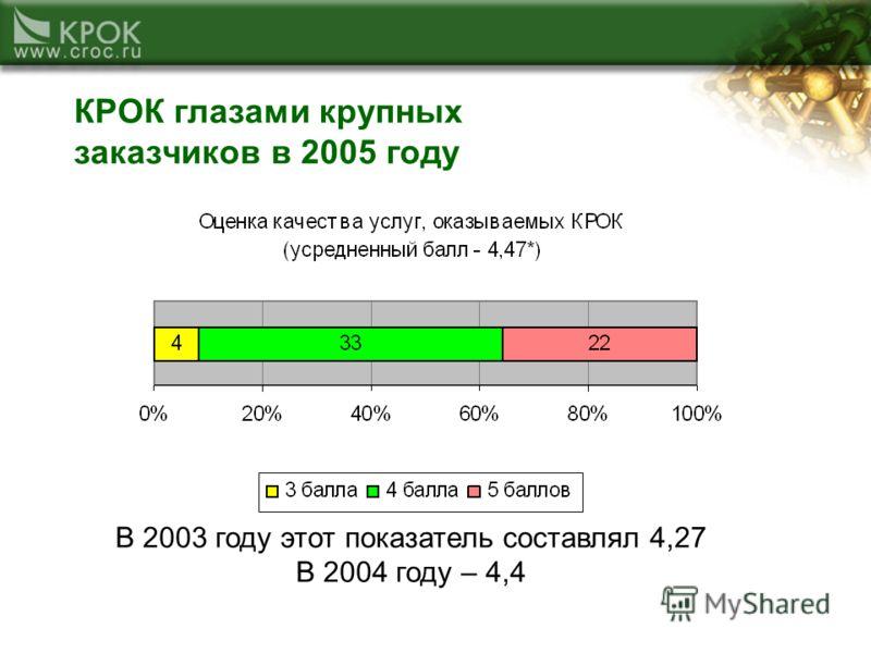 КРОК глазами крупных заказчиков в 2005 году В 2003 году этот показатель составлял 4,27 В 2004 году – 4,4