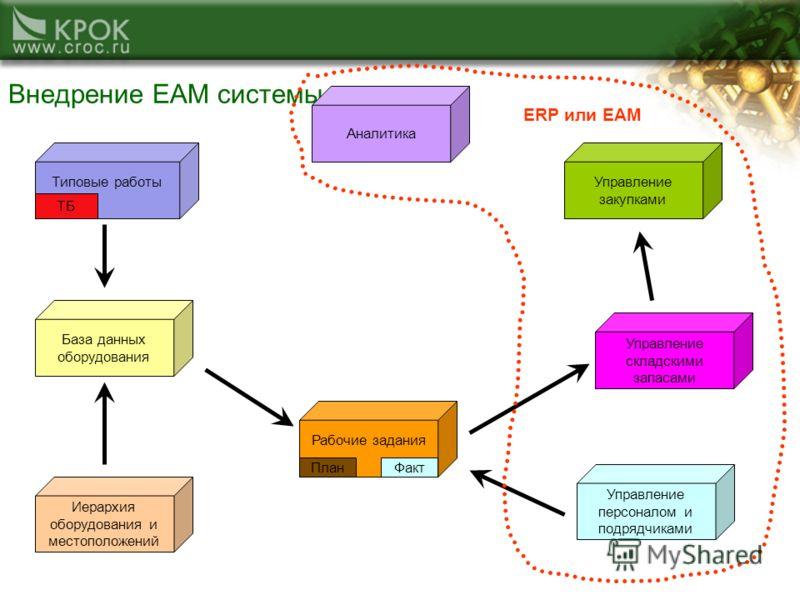 Внедрение ЕАМ системы Типовые работы ТБ Иерархия оборудования и местоположений База данных оборудования Управление складскими запасами Рабочие задания ПланФакт Управление закупками Аналитика Управление персоналом и подрядчиками ERP или EAM