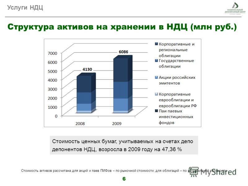 6 Структура активов на хранении в НДЦ (млн руб.) Стоимость активов рассчитана для акций и паев ПИФов – по рыночной стоимости; для облигаций – по номинальной стоимости Стоимость ценных бумаг, учитываемых на счетах депо депонентов НДЦ, возросла в 2009