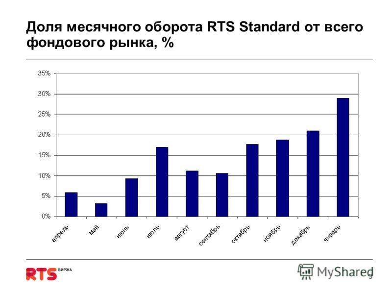 3 Доля месячного оборота RTS Standard от всего фондового рынка, %