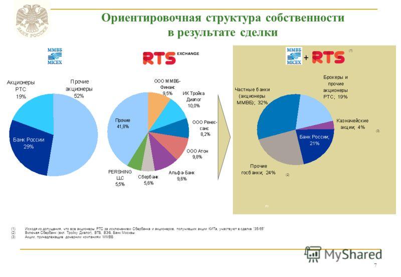 7 Ориентировочная структура собственности в результате сделки (1)Исходя из допущения, что все акционеры РТС за исключением Сбербанка и акционеров, получивших акции КИТа, участвуют в сделке 35/65 (2)Включая Сбербанк (вкл. Тройку Диалог), ВТБ, ВЭБ, Бан