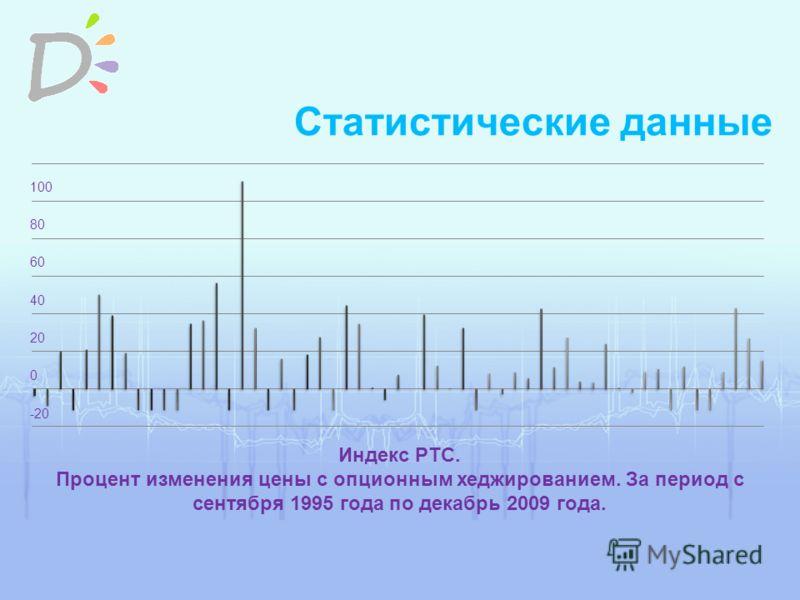 Статистические данные Индекс РТС. Процент изменения цены с опционным хеджированием. За период с сентября 1995 года по декабрь 2009 года.