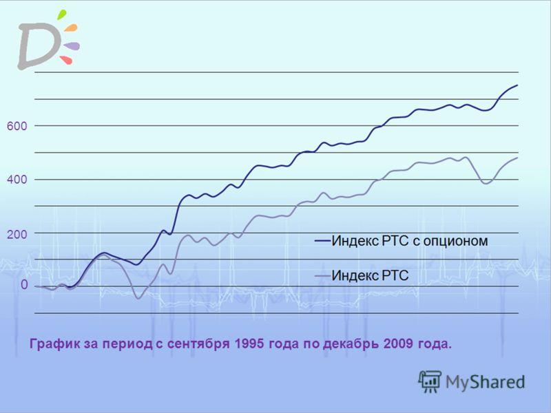 График за период с сентября 1995 года по декабрь 2009 года. 0 200 400 600