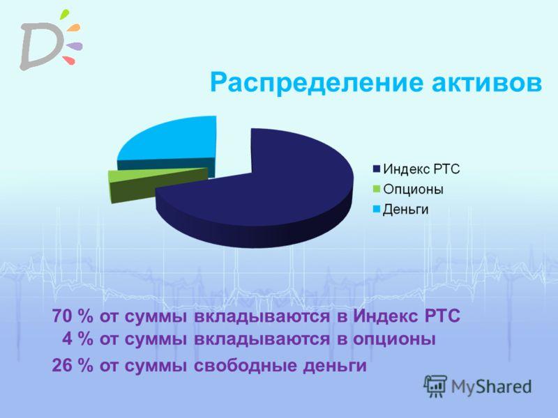 Распределение активов 70 % от суммы вкладываются в Индекс РТС 4 % от суммы вкладываются в опционы 26 % от суммы свободные деньги