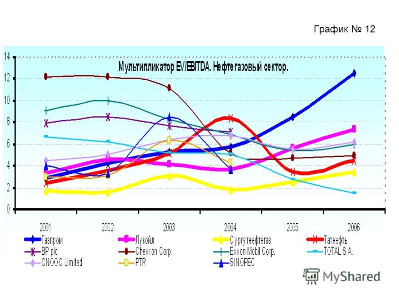 График 12