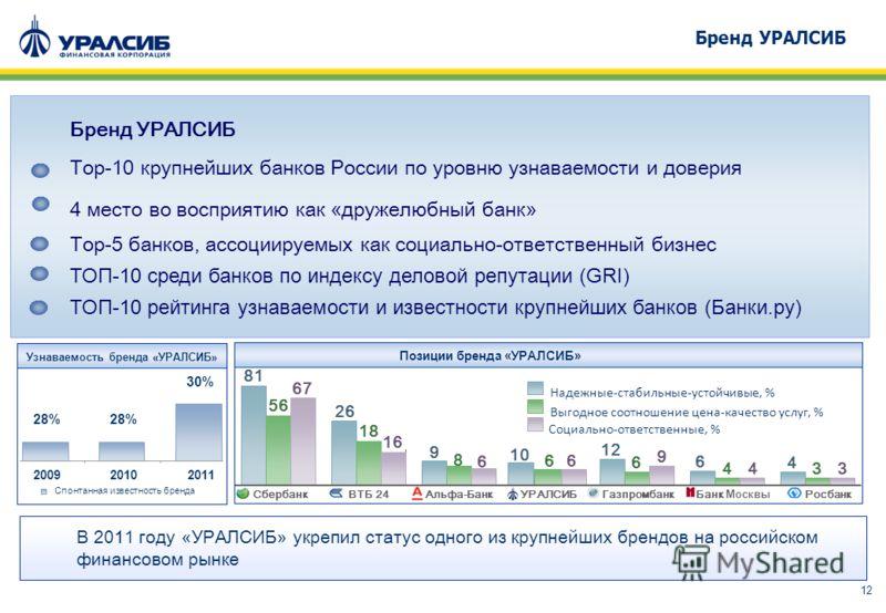 12 В 201 1 году « УРАЛСИБ » укрепил статус одного из крупнейших брендов на российском финансовом рынке Узнаваемость бренда «УРАЛСИБ» Надежные-стабильные-устойчивые, % Выгодное соотношение цена-качество услуг, % Социально-ответственные, % 8181 26 9 10
