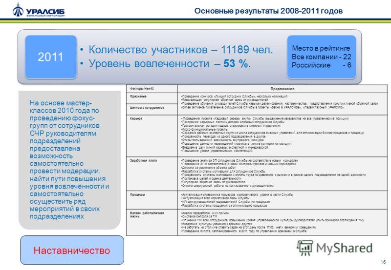 16 Основные результаты 2008-2011 годов Количество участников – 11189 чел. Уровень вовлеченности – 53 %. Количество участников – 11189 чел. Уровень вовлеченности – 53 %. 2011 Место в рейтинге Все компании - 22 Российские - 6 Место в рейтинге Все компа