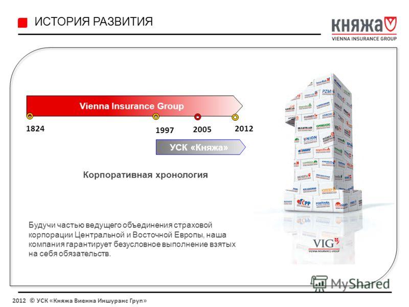 ИСТОРИЯ РАЗВИТИЯ Будучи частью ведущего объединения страховой корпорации Центральной и Восточной Европы, наша компания гарантирует безусловное выполнение взятых на себя обязательств. УСК «Княжа» 1997 2005 Vienna Insurance Group 18242012 Корпоративная
