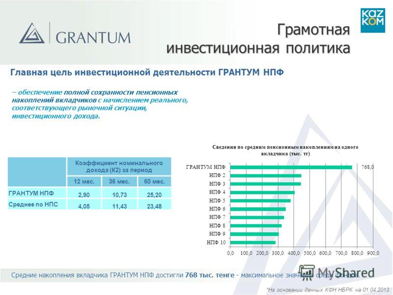 Главная цель инвестиционной деятельности ГРАНТУМ НПФ – обеспечение полной сохранности пенсионных накоплений вкладчиков с начислением реального, соответствующего рыночной ситуации, инвестиционного дохода. Средние накопления вкладчика ГРАНТУМ НПФ дости