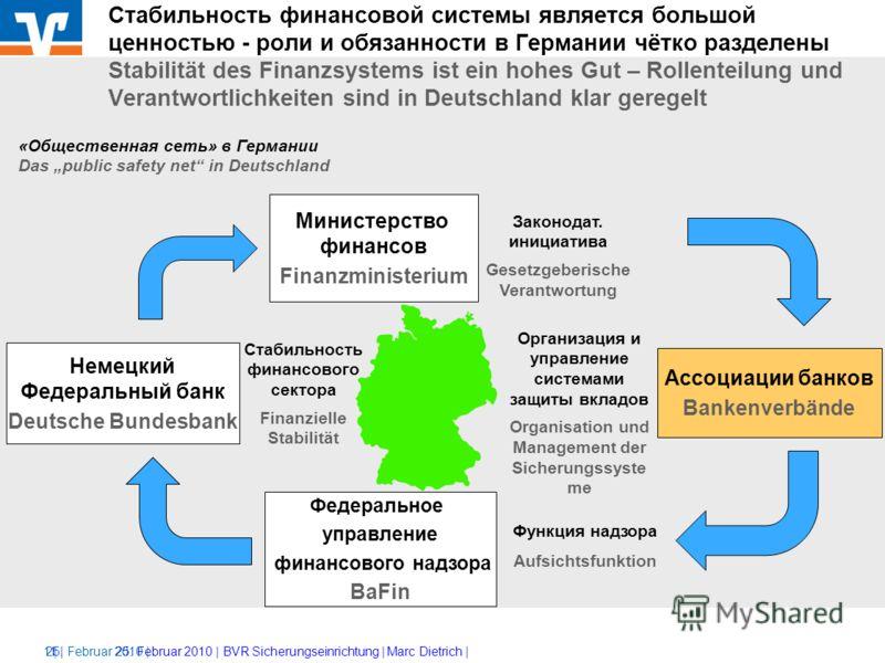 BVR Направления обеспечения стабильности системы кредитной кооперации Wege zur Stabilität des kreditgenossenschaftlichen Sektors Marc Dietrich (BVR Немецкая ассоциация народных банков и банков Райффайзен) Kiew, 25. 02. 2010