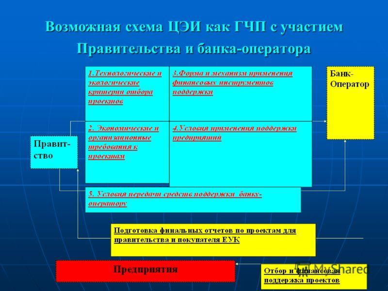 Возможная схема ЦЭИ как ГЧП с участием Правительства и банка-оператора