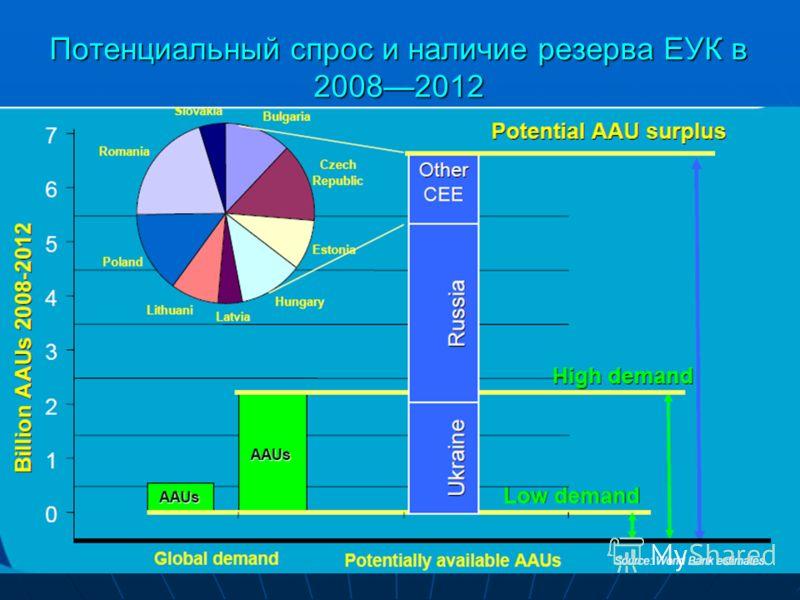 Потенциальный спрос и наличие резерва ЕУК в 20082012