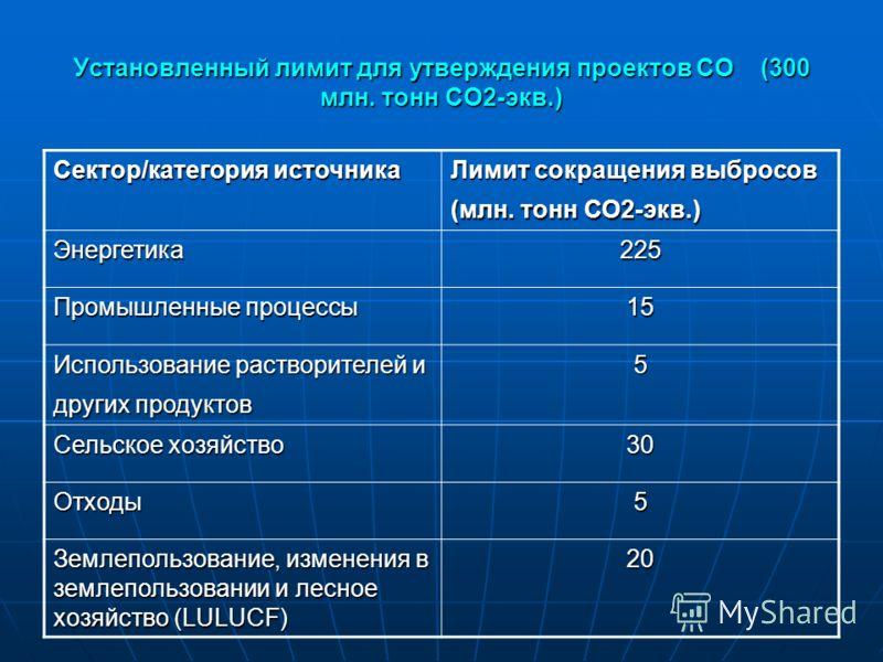 Установленный лимит для утверждения проектов СО (300 млн. тонн СО2-экв.) Сектор/категория источника Лимит сокращения выбросов (млн. тонн СО2-экв.) Энергетика225 Промышленные процессы 15 Использование растворителей и других продуктов 5 Сельское хозяйс