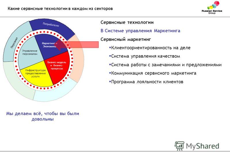 Какие сервисные технологии в каждом из секторов Управление персоналом Маркетинг и Экономика Бизнес-модель и бизнес- процессы Инфраструктура предоставления услуги Персонал Потребители Сервисные технологии В Системе управления Маркетинга Сервисный марк