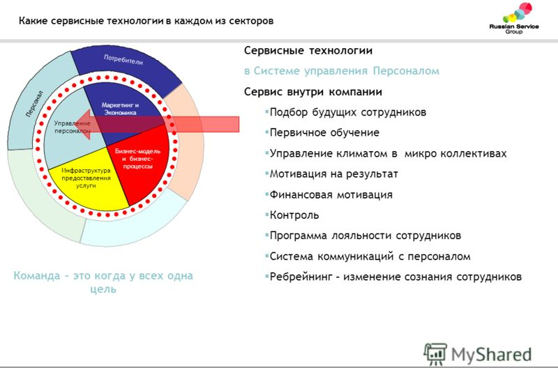 Какие сервисные технологии в каждом из секторов Управление персоналом Маркетинг и Экономика Бизнес-модель и бизнес- процессы Инфраструктура предоставления услуги Персонал Потребители Сервисные технологии в Системе управления Персоналом Сервис внутри