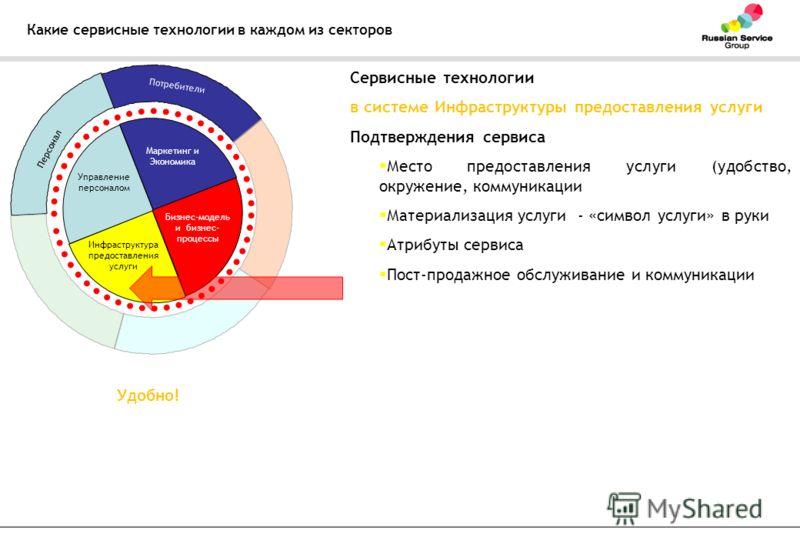 Какие сервисные технологии в каждом из секторов Управление персоналом Маркетинг и Экономика Бизнес-модель и бизнес- процессы Инфраструктура предоставления услуги Персонал Потребители Сервисные технологии в системе Инфраструктуры предоставления услуги