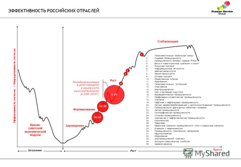 ЭФФЕКТИВНОСТЬ РОССИЙСКИХ ОТРАСЛЕЙ Эффективность системы / Упорядоченность системы Время Российская экономика в целом находится в начале роста рыночной экономики (в 2008 -2010г.) Зарождение Формирование Рост Стабилизация 1.Телекоммуникации (мобильная