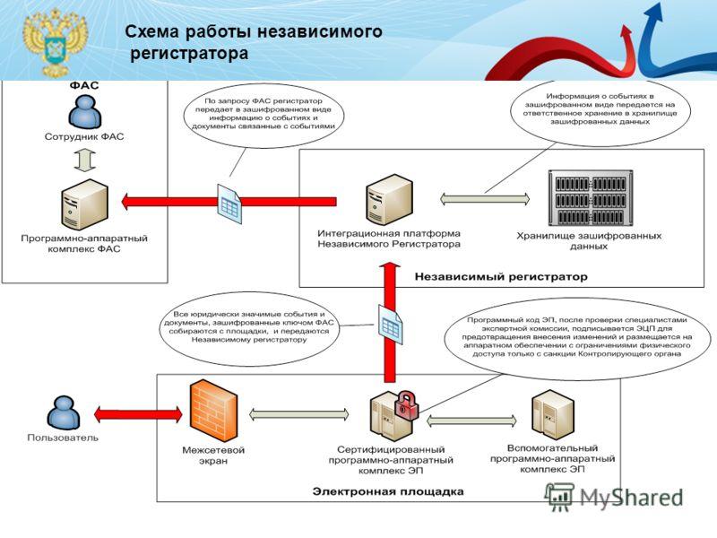 Схема работы независимого регистратора