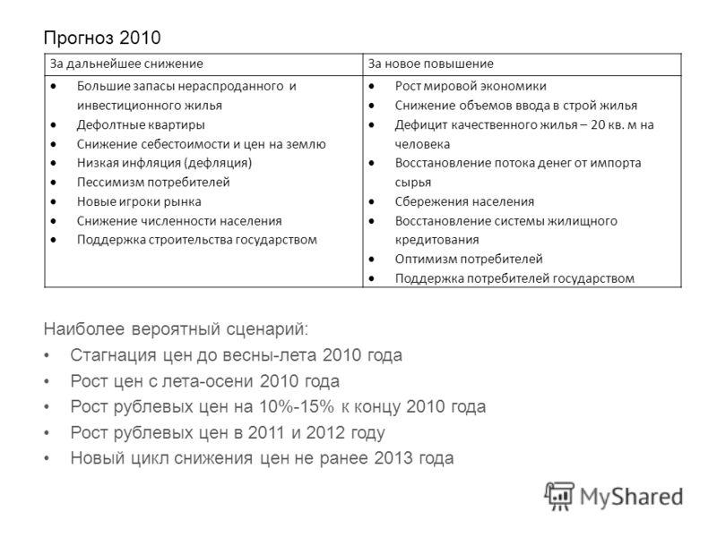 Прогноз 2010 Наиболее вероятный сценарий: Стагнация цен до весны-лета 2010 года Рост цен с лета-осени 2010 года Рост рублевых цен на 10%-15% к концу 2010 года Рост рублевых цен в 2011 и 2012 году Новый цикл снижения цен не ранее 2013 года За дальнейш
