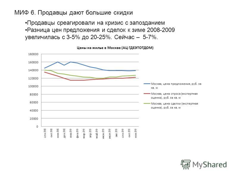 МИФ 6. Продавцы дают большие скидки Продавцы среагировали на кризис с запозданием Разница цен предложения и сделок к зиме 2008-2009 увеличилась с 3-5% до 20-25%. Сейчас – 5-7%.