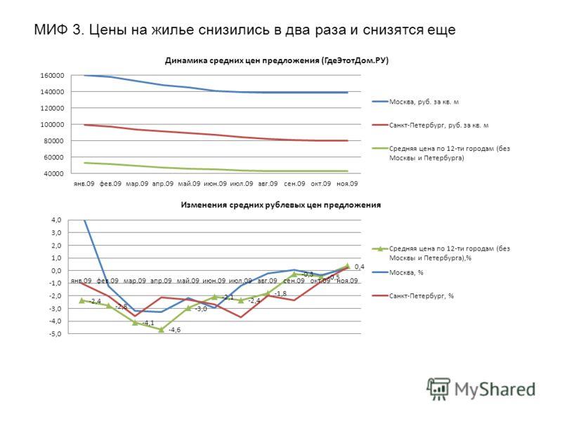 МИФ 3. Цены на жилье снизились в два раза и снизятся еще