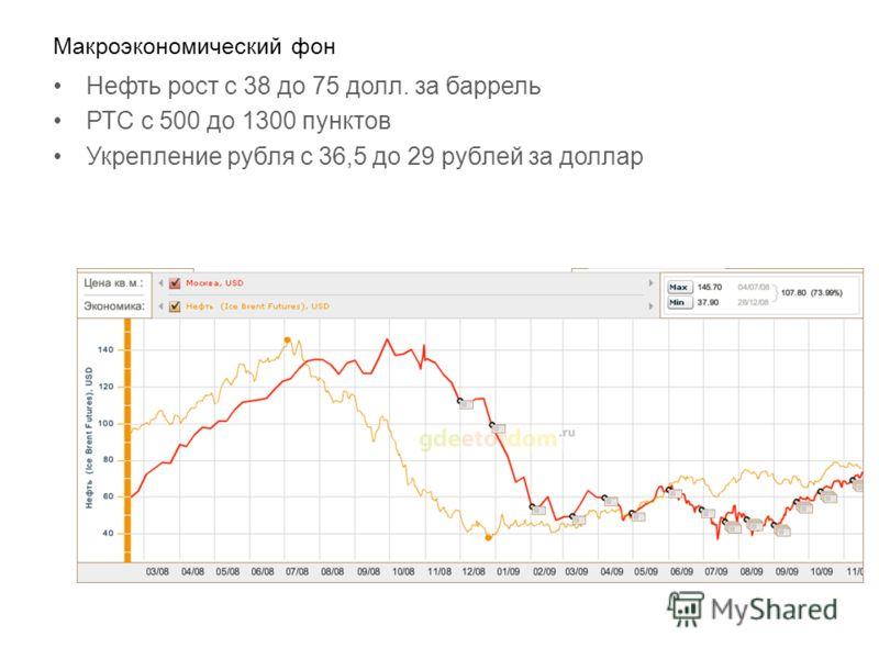 Макроэкономический фон Нефть рост с 38 до 75 долл. за баррель РТС с 500 до 1300 пунктов Укрепление рубля с 36,5 до 29 рублей за доллар