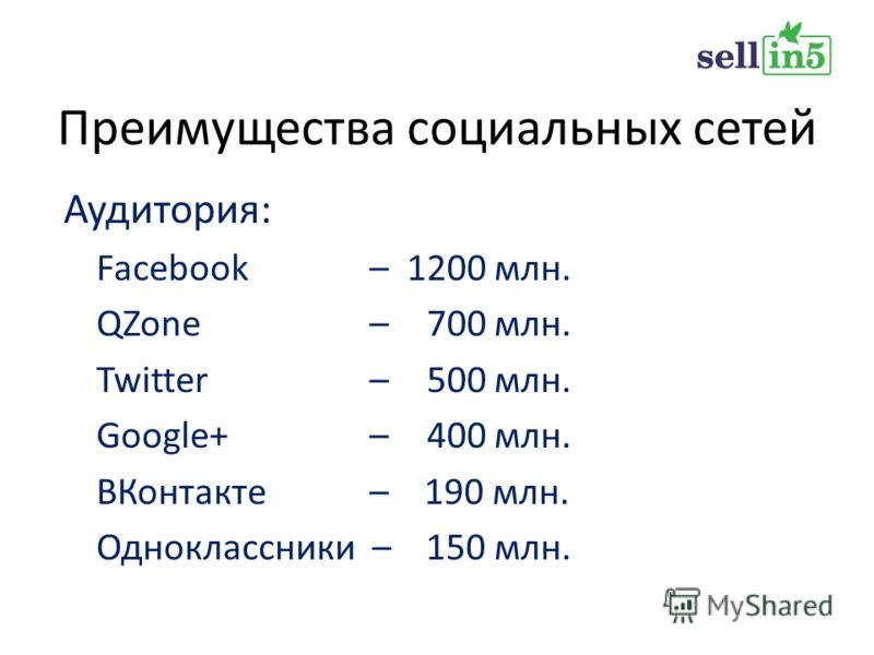 Аудитория: Facebook – 1200 млн. QZone – 700 млн. Twitter – 500 млн. Google+ – 400 млн. ВКонтакте – 190 млн. Одноклассники – 150 млн.